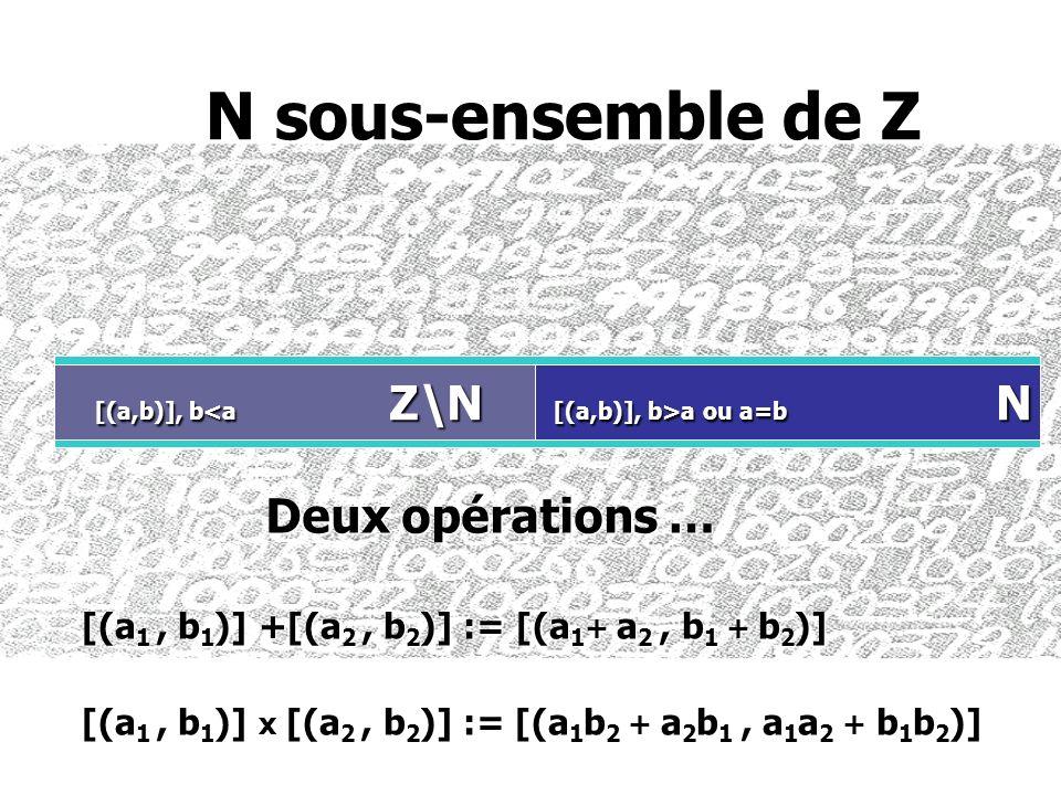 N sous-ensemble de Z Z [(a,b)], b>a ou a=b N Deux opérations …